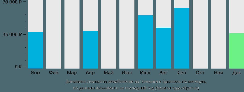 Динамика стоимости авиабилетов из Гонконга в Брюссель по месяцам