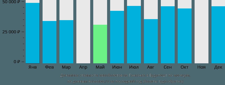 Динамика стоимости авиабилетов из Гонконга в Будапешт по месяцам