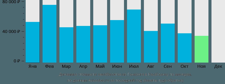 Динамика стоимости авиабилетов из Гонконга в Касабланку по месяцам