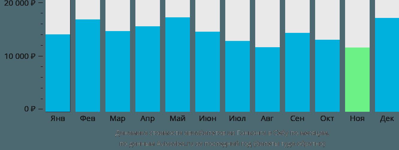 Динамика стоимости авиабилетов из Гонконга в Себу по месяцам