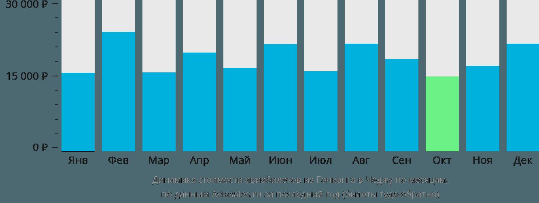 Динамика стоимости авиабилетов из Гонконга в Чеджу по месяцам