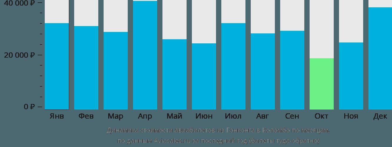 Динамика стоимости авиабилетов из Гонконга в Коломбо по месяцам