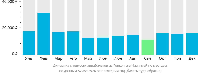 Динамика стоимости авиабилетов из Гонконга в Чиангмай по месяцам