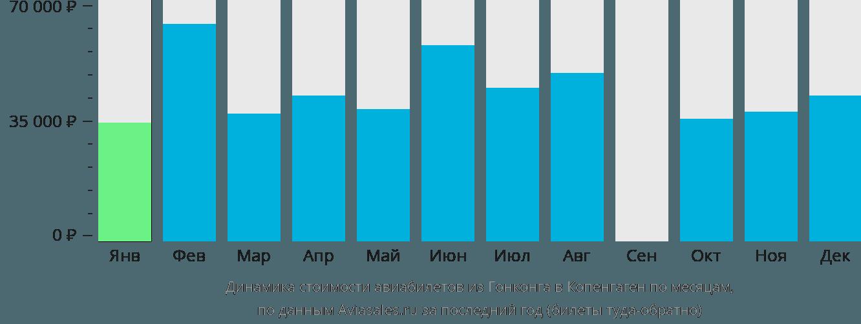 Динамика стоимости авиабилетов из Гонконга в Копенгаген по месяцам