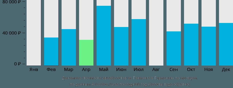 Динамика стоимости авиабилетов из Гонконга в Германию по месяцам