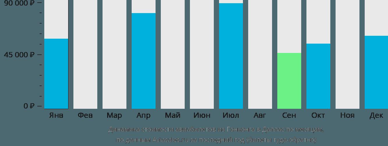 Динамика стоимости авиабилетов из Гонконга в Даллас по месяцам