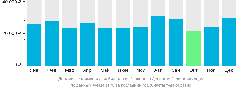 Динамика стоимости авиабилетов из Гонконга в Денпасар Бали по месяцам