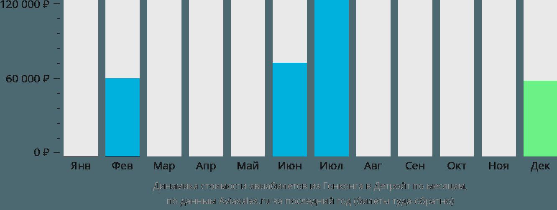 Динамика стоимости авиабилетов из Гонконга в Детройт по месяцам