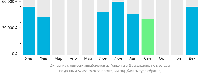 Динамика стоимости авиабилетов из Гонконга в Дюссельдорф по месяцам