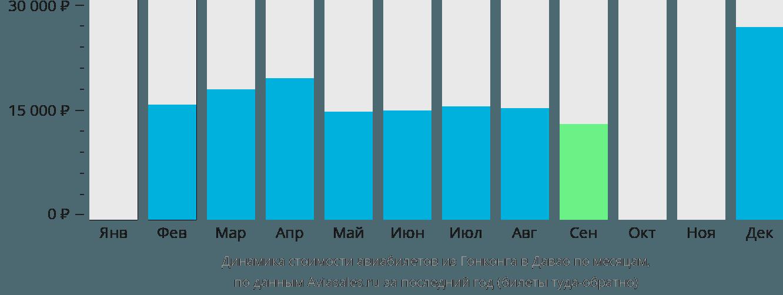 Динамика стоимости авиабилетов из Гонконга в Давао по месяцам