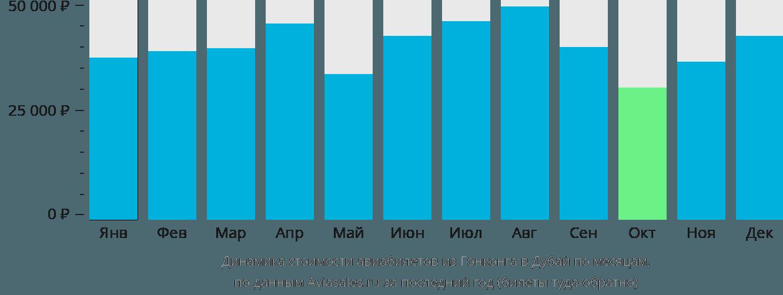 Динамика стоимости авиабилетов из Гонконга в Дубай по месяцам