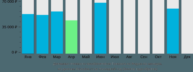 Динамика стоимости авиабилетов из Гонконга на Фиджи по месяцам