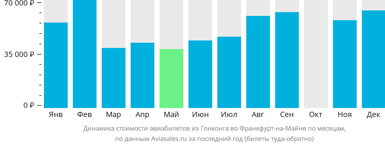 Динамика стоимости авиабилетов из Гонконга во Франкфурт-на-Майне по месяцам