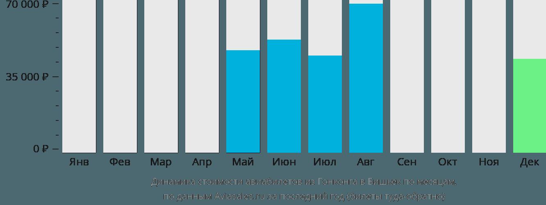 Динамика стоимости авиабилетов из Гонконга в Бишкек по месяцам