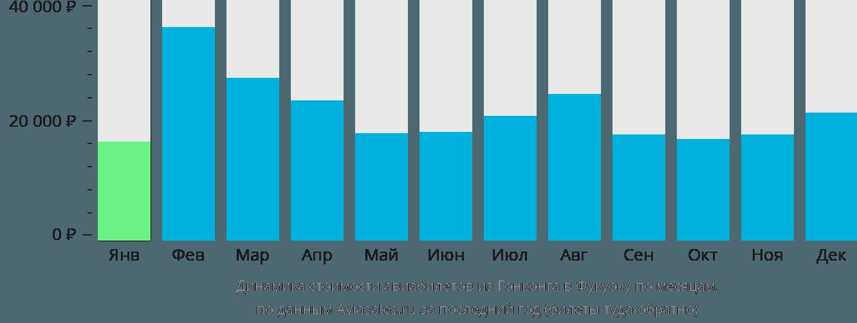 Динамика стоимости авиабилетов из Гонконга в Фукуоку по месяцам