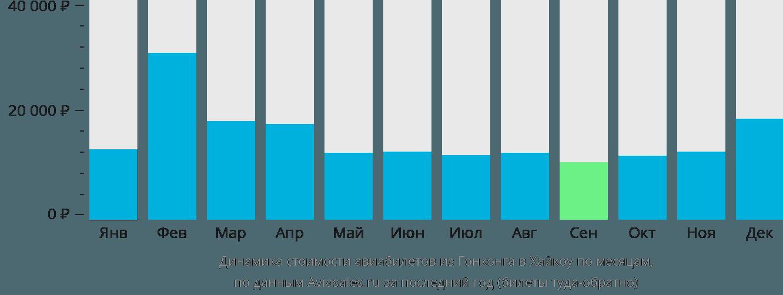 Динамика стоимости авиабилетов из Гонконга в Хайкоу по месяцам