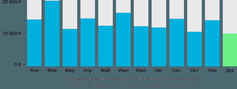 Динамика стоимости авиабилетов из Гонконга в Ханой по месяцам