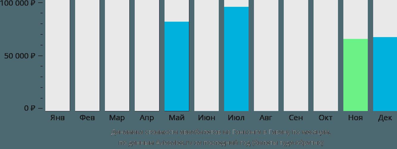 Динамика стоимости авиабилетов из Гонконга в Гавану по месяцам