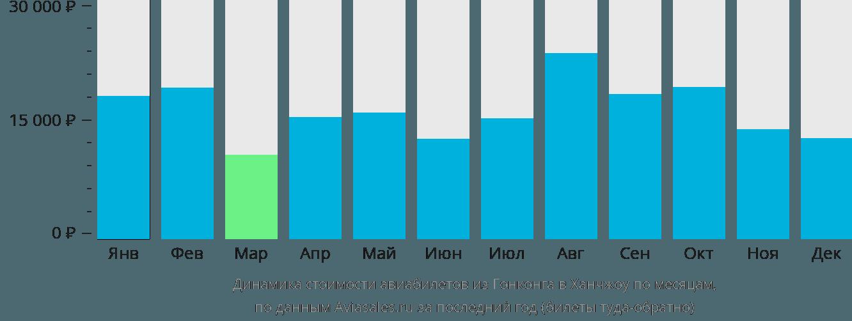 Динамика стоимости авиабилетов из Гонконга в Ханчжоу по месяцам