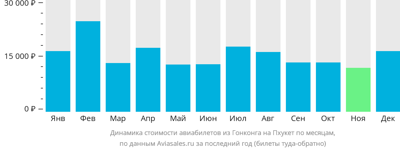 Динамика стоимости авиабилетов из Гонконга на Пхукет по месяцам
