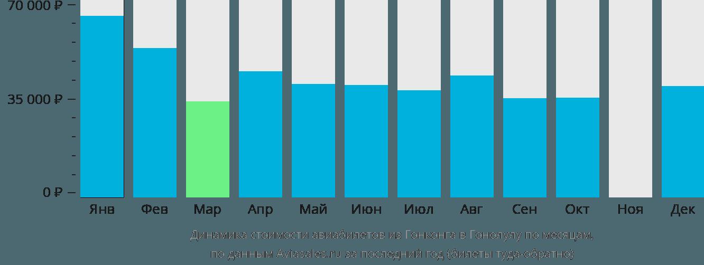 Динамика стоимости авиабилетов из Гонконга в Гонолулу по месяцам