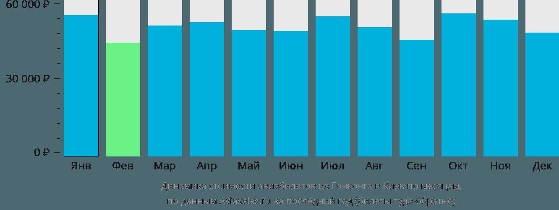 Динамика стоимости авиабилетов из Гонконга в Киев по месяцам