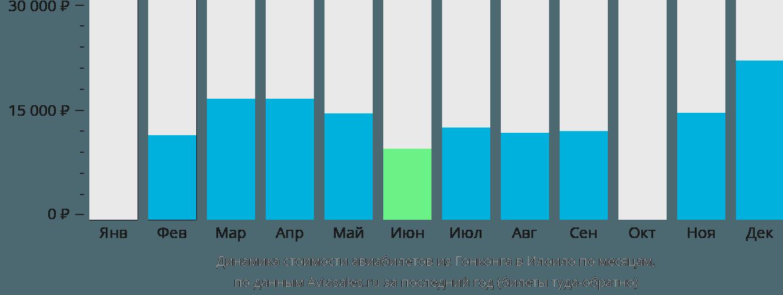 Динамика стоимости авиабилетов из Гонконга в Илоило по месяцам
