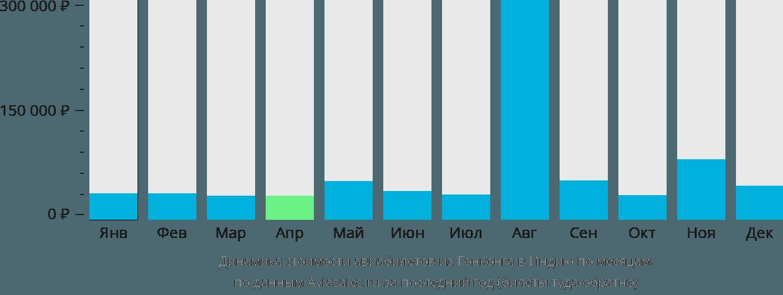 Динамика стоимости авиабилетов из Гонконга в Индию по месяцам