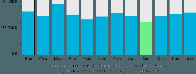 Динамика стоимости авиабилетов из Гонконга в Исламабад по месяцам