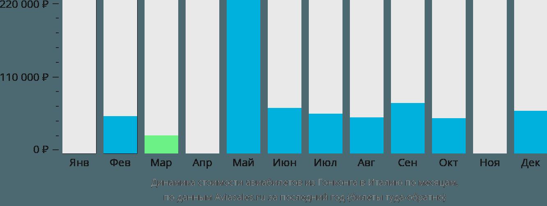 Динамика стоимости авиабилетов из Гонконга в Италию по месяцам