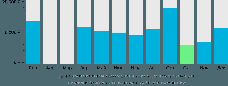 Динамика стоимости авиабилетов из Гонконга в Цюаньчжоу по месяцам