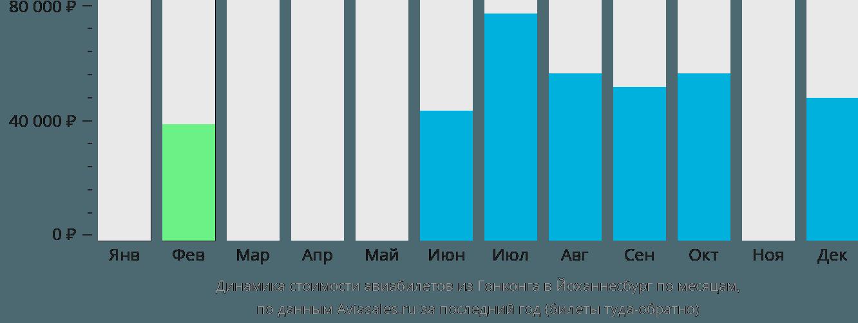 Динамика стоимости авиабилетов из Гонконга в Йоханнесбург по месяцам
