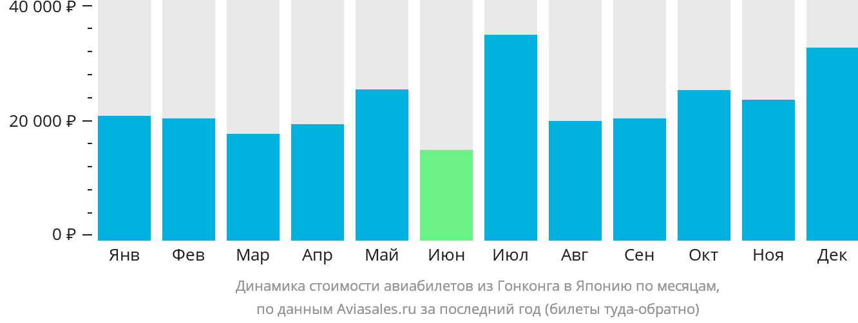 Динамика стоимости авиабилетов из Гонконга в Японию по месяцам