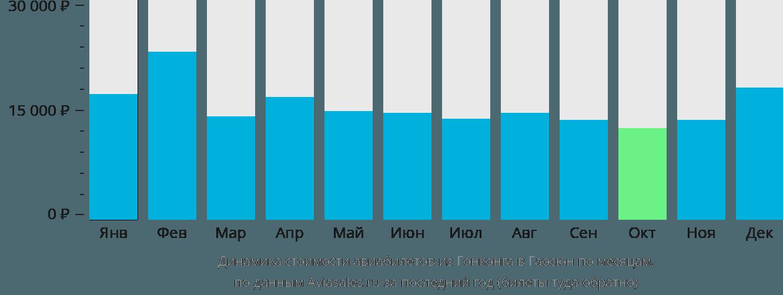 Динамика стоимости авиабилетов из Гонконга в Гаосюн по месяцам