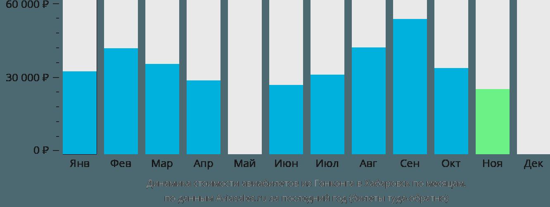 Динамика стоимости авиабилетов из Гонконга в Хабаровск по месяцам