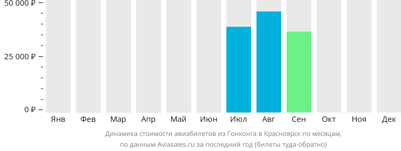 Динамика стоимости авиабилетов из Гонконга в Красноярск по месяцам