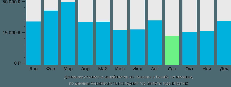 Динамика стоимости авиабилетов из Гонконга в Калибо по месяцам