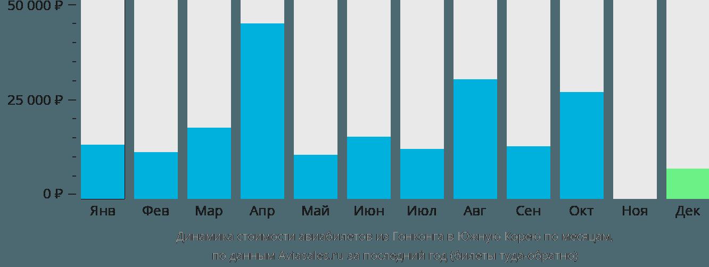 Динамика стоимости авиабилетов из Гонконга в Южную Корею по месяцам