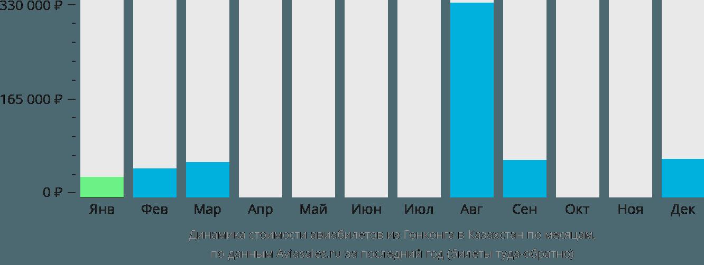 Динамика стоимости авиабилетов из Гонконга в Казахстан по месяцам