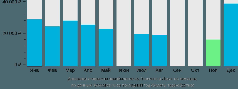 Динамика стоимости авиабилетов из Гонконга в Лаоаг по месяцам