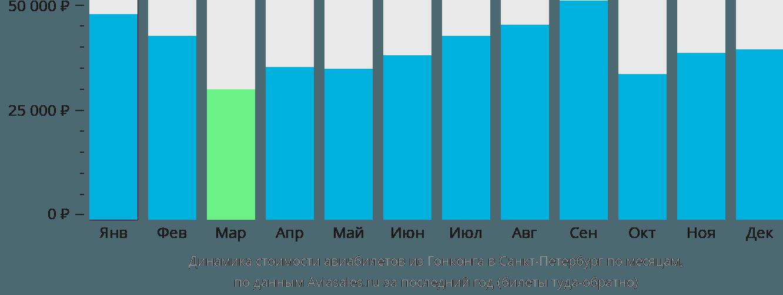 Динамика стоимости авиабилетов из Гонконга в Санкт-Петербург по месяцам