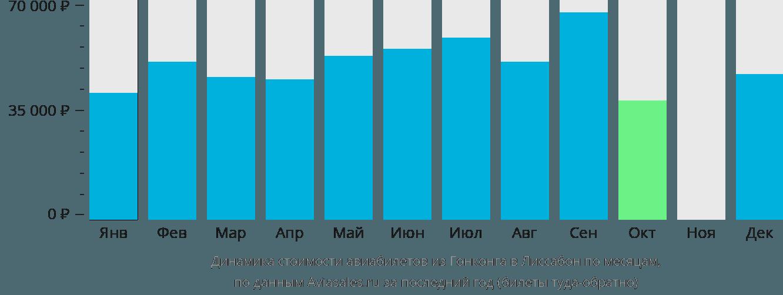 Динамика стоимости авиабилетов из Гонконга в Лиссабон по месяцам