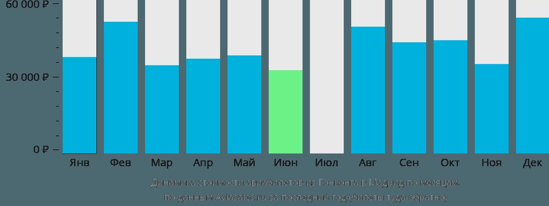 Динамика стоимости авиабилетов из Гонконга в Мадрид по месяцам