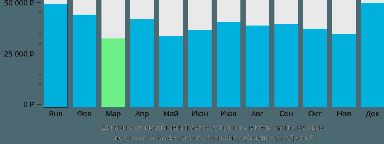 Динамика стоимости авиабилетов из Гонконга в Мельбурн по месяцам