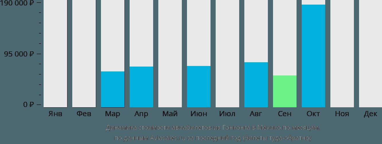 Динамика стоимости авиабилетов из Гонконга в Мехико по месяцам