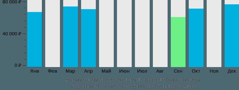 Динамика стоимости авиабилетов из Гонконга в Майами по месяцам