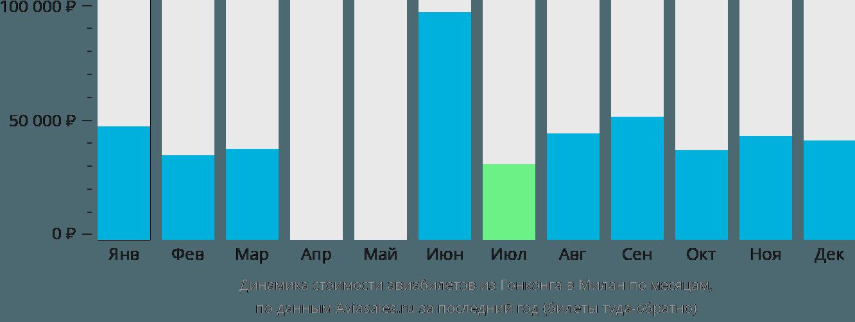 Динамика стоимости авиабилетов из Гонконга в Милан по месяцам