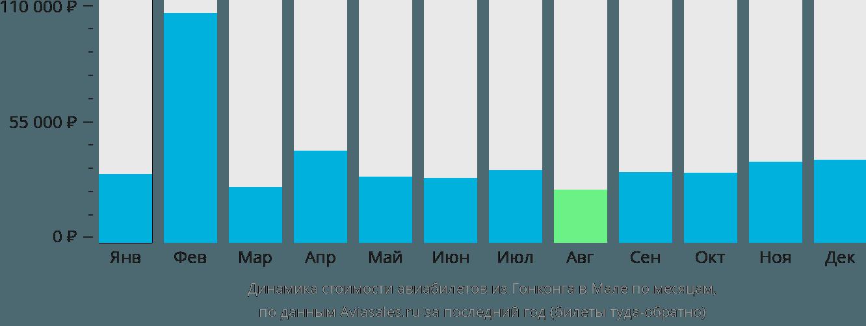Динамика стоимости авиабилетов из Гонконга в Мале по месяцам