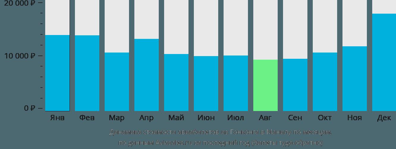 Динамика стоимости авиабилетов из Гонконга в Манилу по месяцам