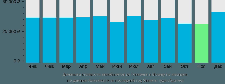 Динамика стоимости авиабилетов из Гонконга в Москву по месяцам